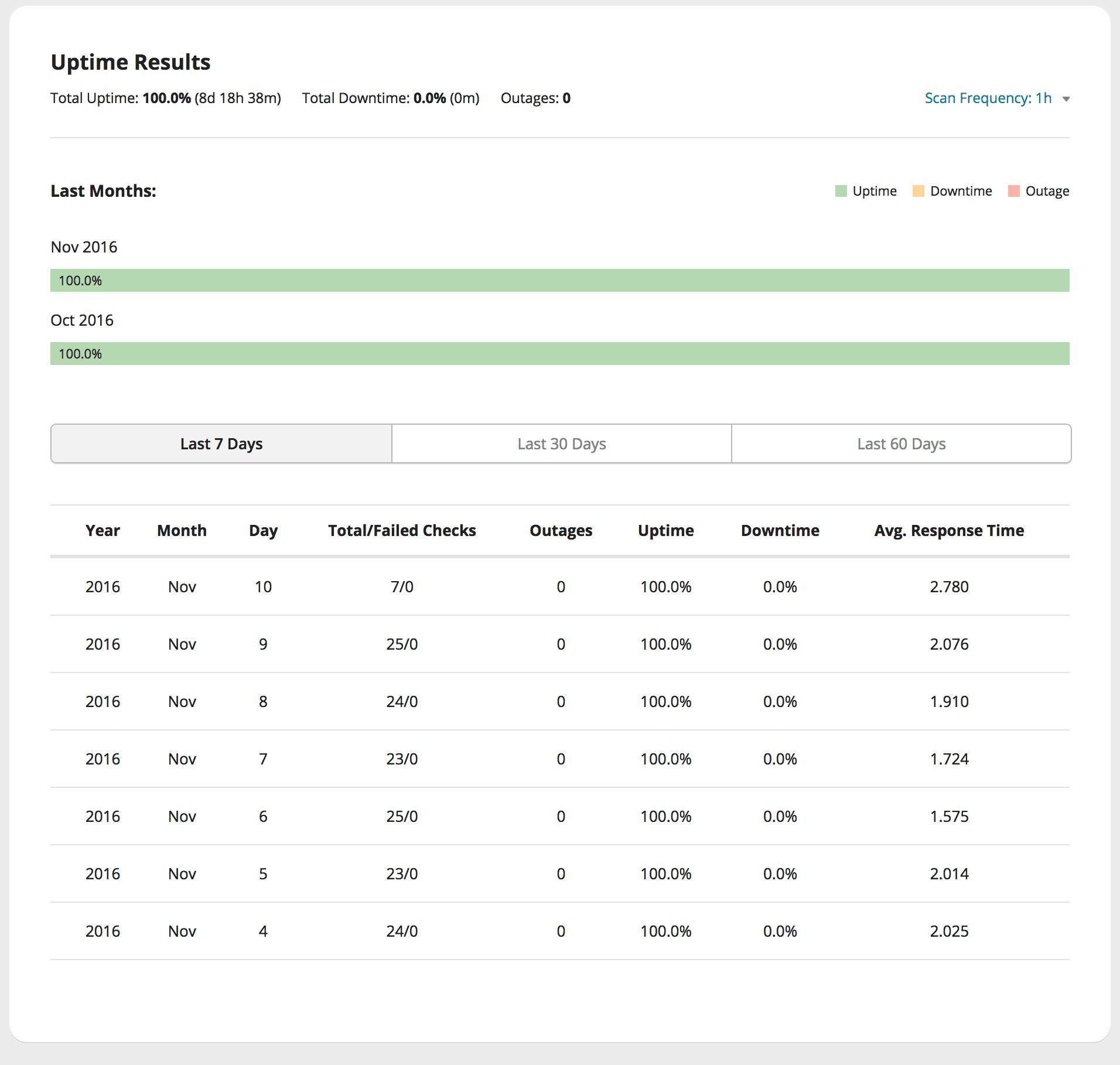 Uptime Data